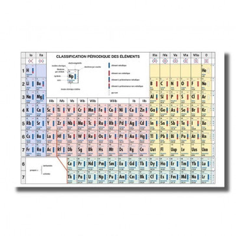 Chimie - Classification périodique des éléments (ed.2018)